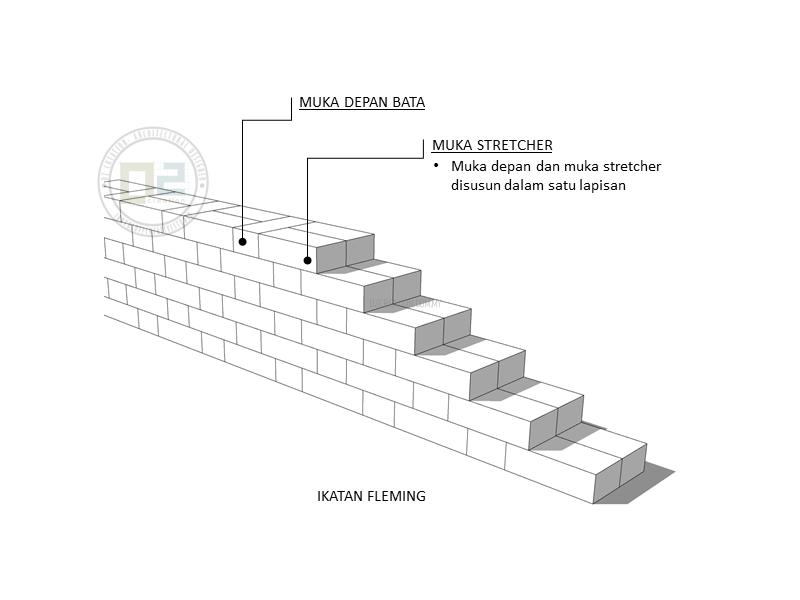 Fleming Bond Brick Wall