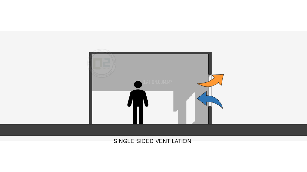 single sided ventilation